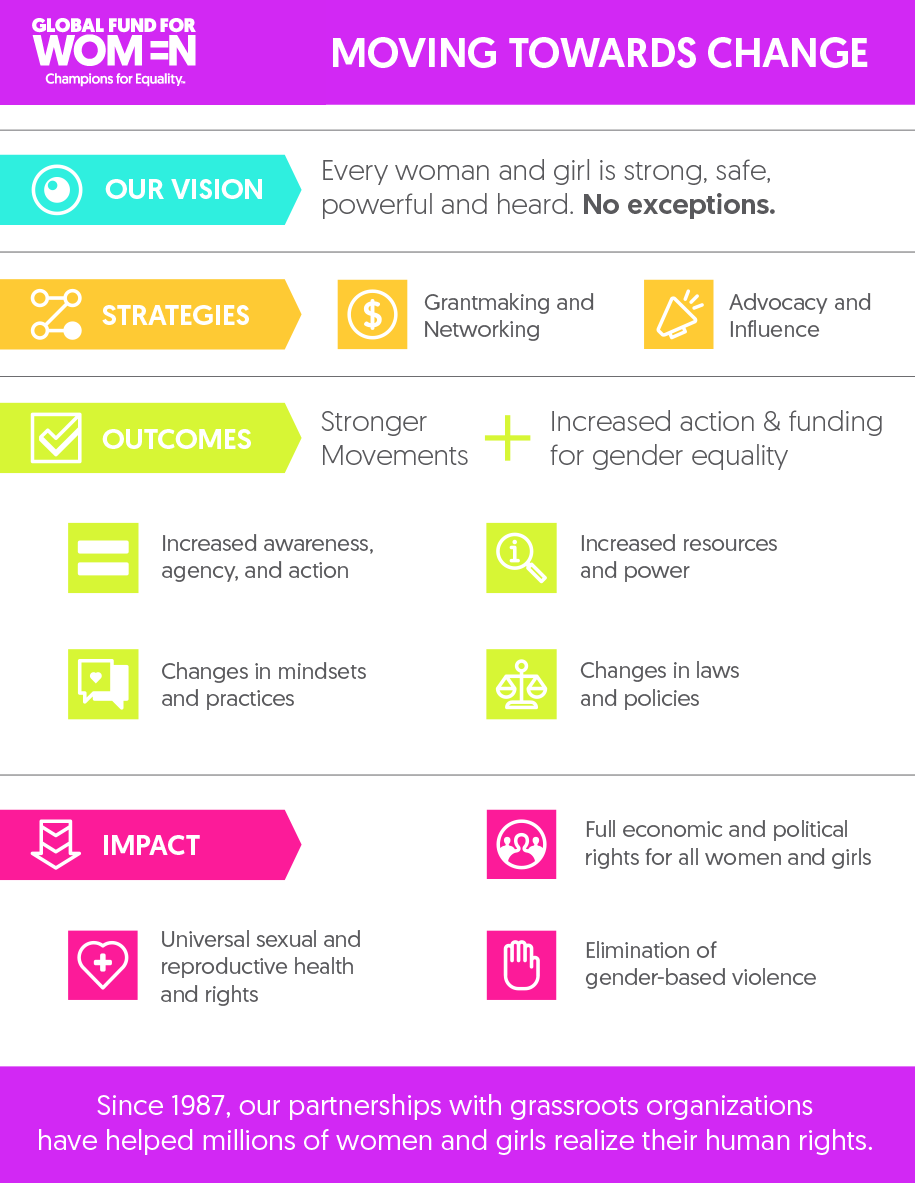 Moving Towards Change: How our grantmaking and advocacy propel gender equality