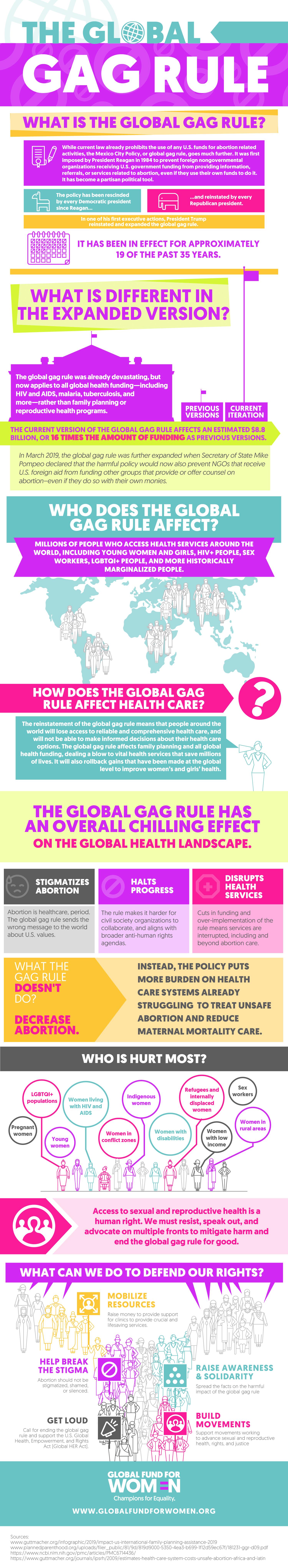 Infographic: Global Gag Rule?